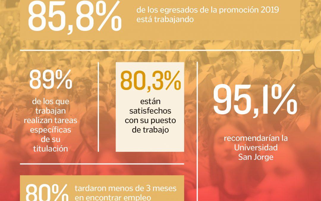 La alta empleabilidad de los recién titulados de la Universidad San Jorge se mantiene por cuarto año consecutivo