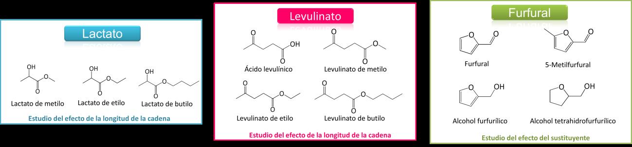 Figura 1: Algunos de los disolventes estudiados